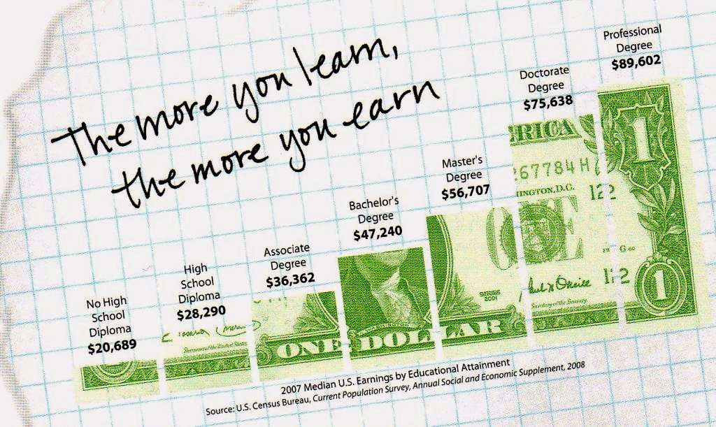 6 Top Languages to Learn to Earn You More Money (And Freedom)